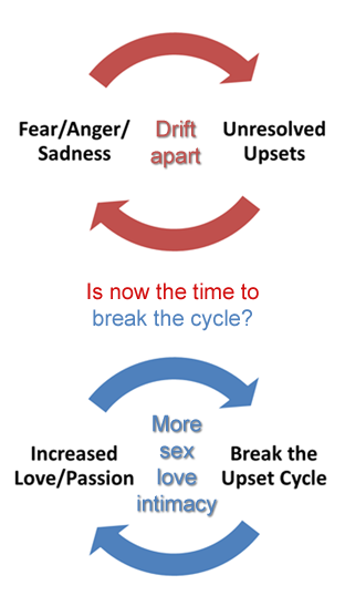 Relationship Course - Break the Upset Cycle